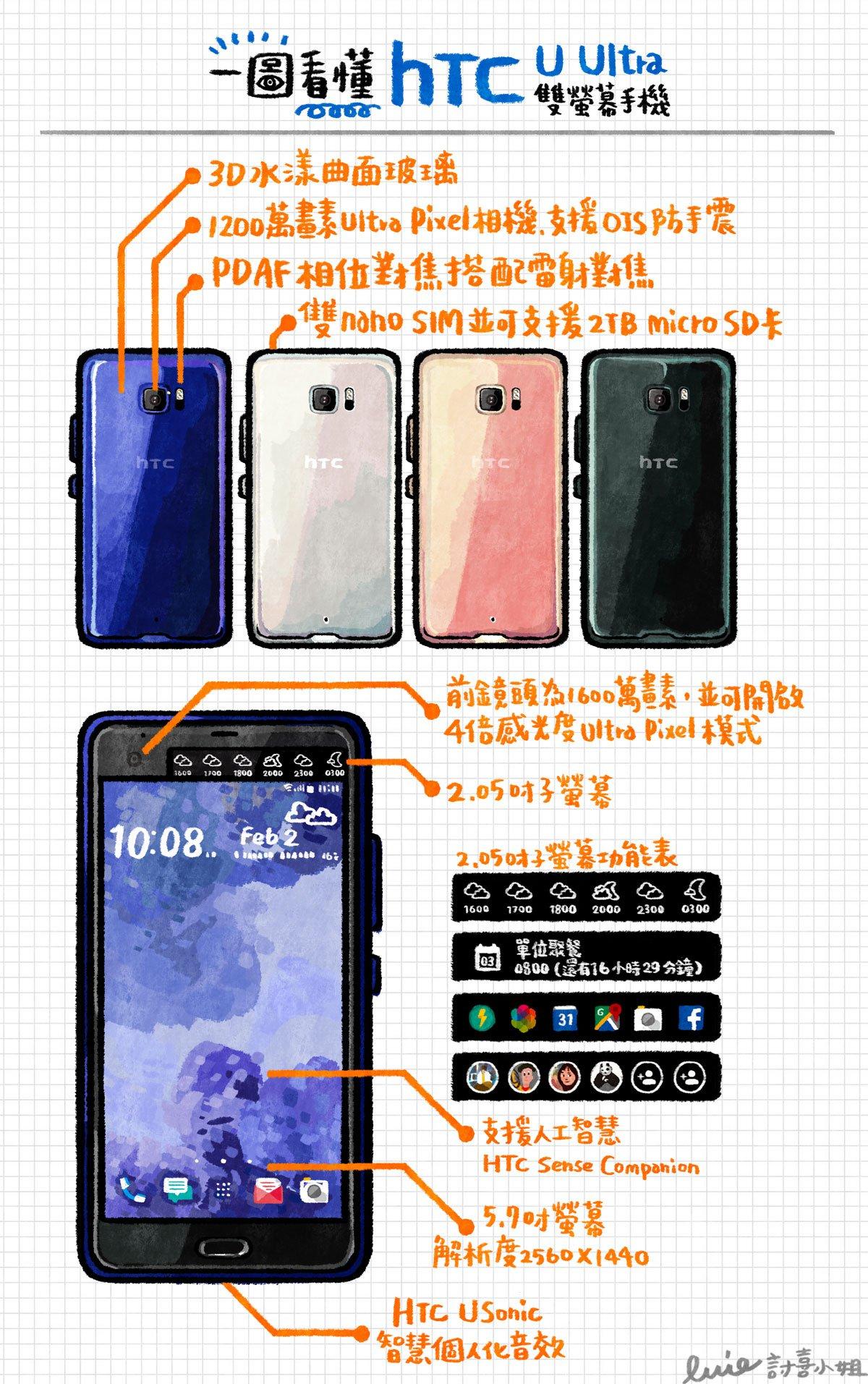 一圖看懂 HTC U Ultra 雙螢幕手機