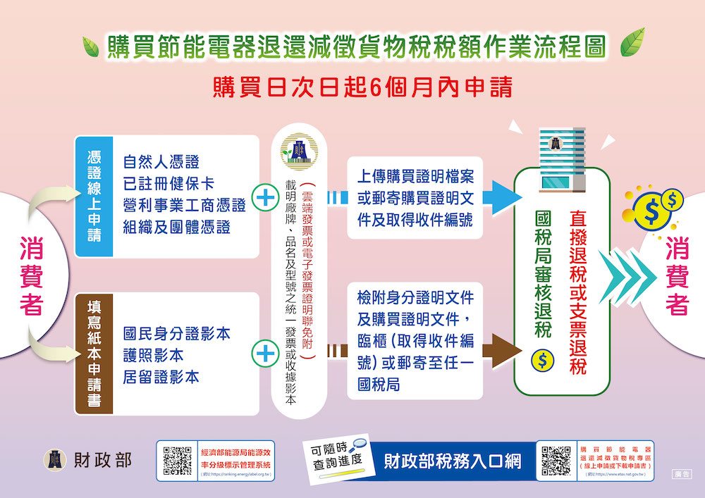 節能家電退貨物稅流程圖