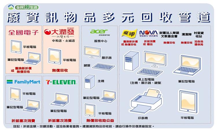 舊電腦主機、螢幕、筆電、手機、平板別當垃圾丟,有效回收不怕資訊外洩還有獎勵金